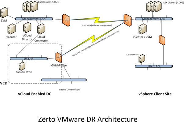 True VMware BC/DR with Zerto - Millennia®